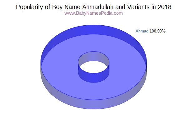 Variant Popularity Chart  for Ahmadullah  in 2015