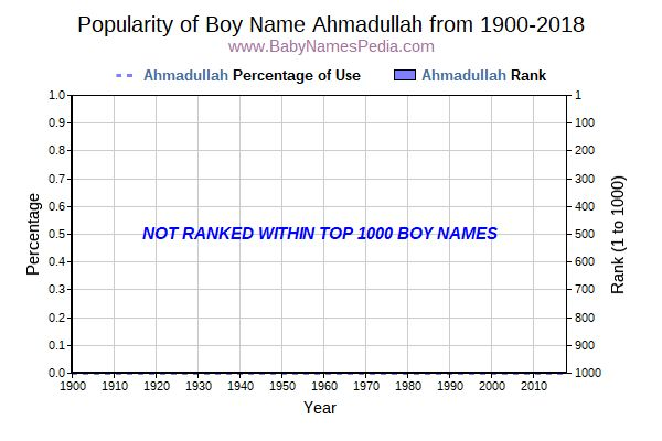 Popularity Trend  for Ahmadullah  from 1900 to 2015