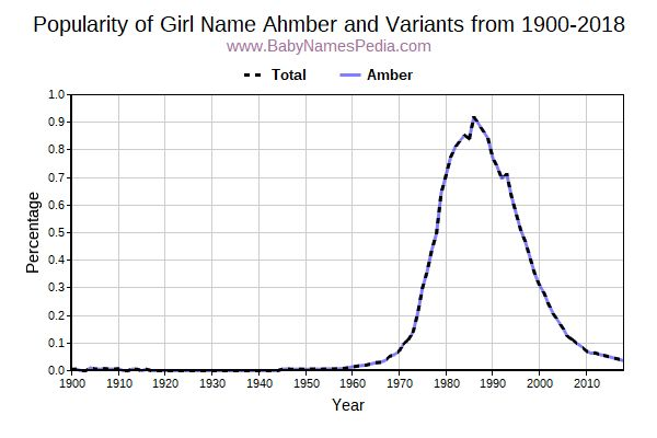 Variant Popularity Trend  for Ahmber  from 1900 to 2017