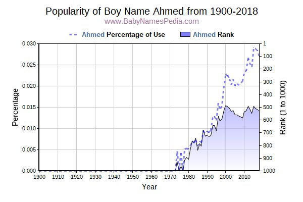 Popularity Trend  for Ahmed  from 1900 to 2016