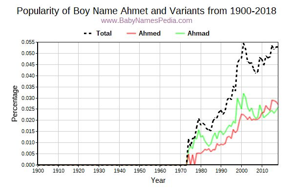 Variant Popularity Trend  for Ahmet  from 1900 to 2018