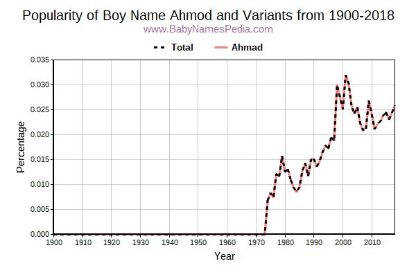 Variant Popularity Trend  for Ahmod  from 1900 to 2016