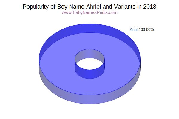 Variant Popularity Chart  for Ahriel  in 2018
