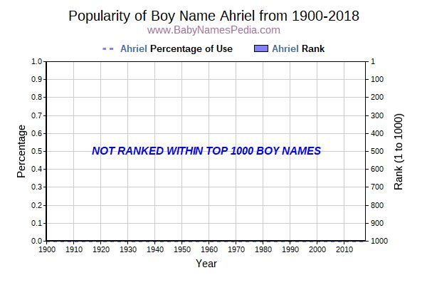Popularity Trend  for Ahriel  from 1900 to 2018