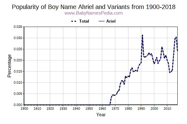 Variant Popularity Trend  for Ahriel  from 1900 to 2018