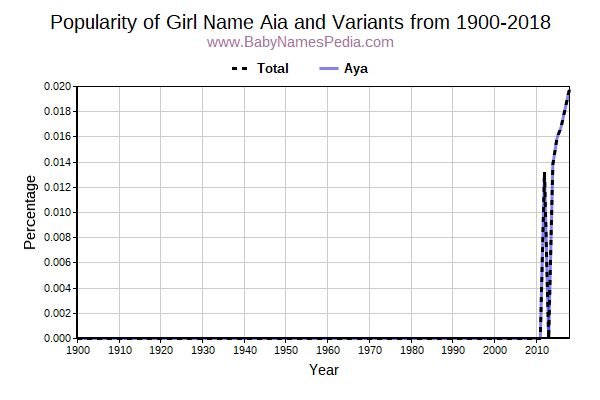 Variant Popularity Trend  for Aia  from 1900 to 2017