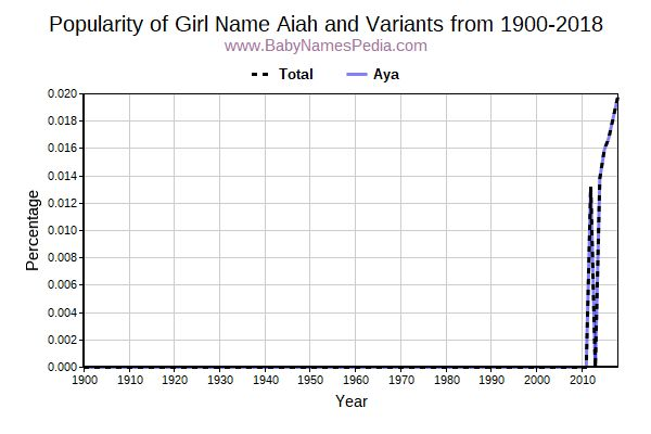 Variant Popularity Trend  for Aiah  from 1900 to 2017