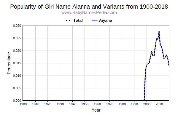 Variant Popularity Trend  for Aianna  from 1900 to 2016