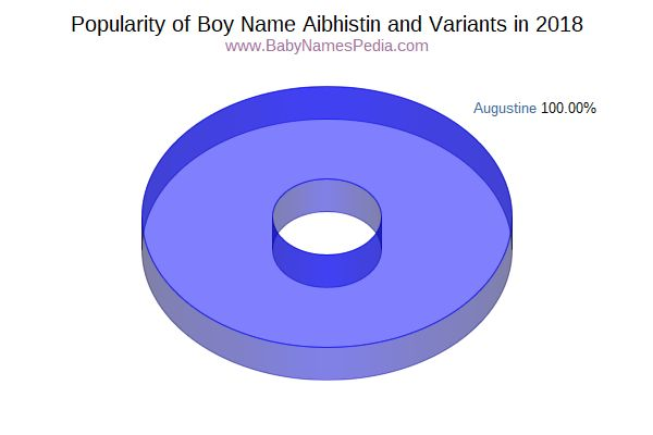 Variant Popularity Chart  for Aibhistin  in 2015