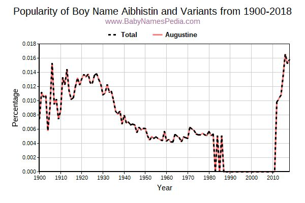Variant Popularity Trend  for Aibhistin  from 1900 to 2015