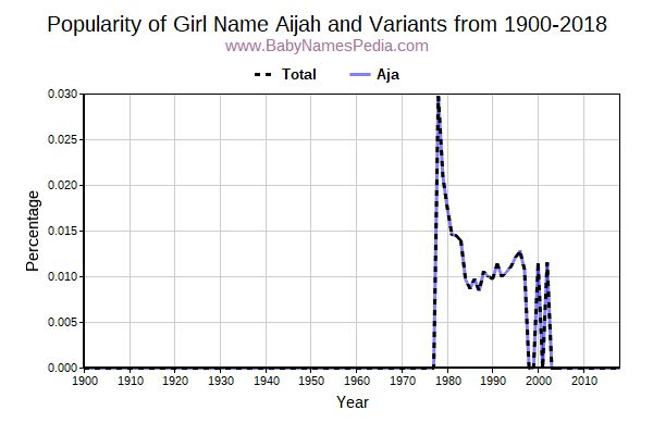 Variant Popularity Trend  for Aijah  from 1900 to 2015