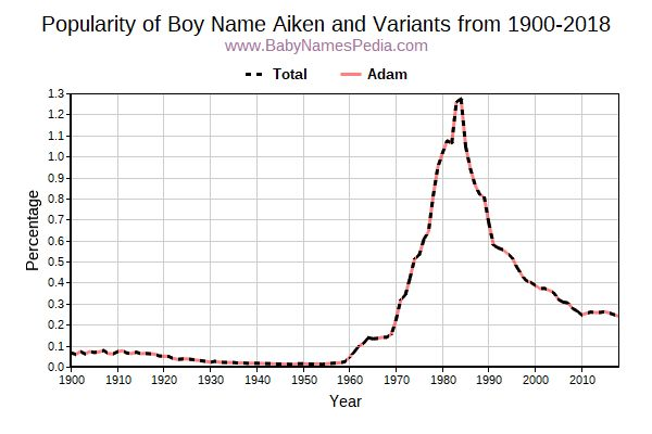 Variant Popularity Trend  for Aiken  from 1900 to 2015