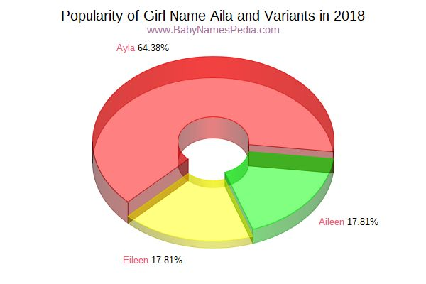 Variant Popularity Chart  for Aila  in 2017