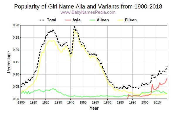Variant Popularity Trend  for Aila  from 1900 to 2015