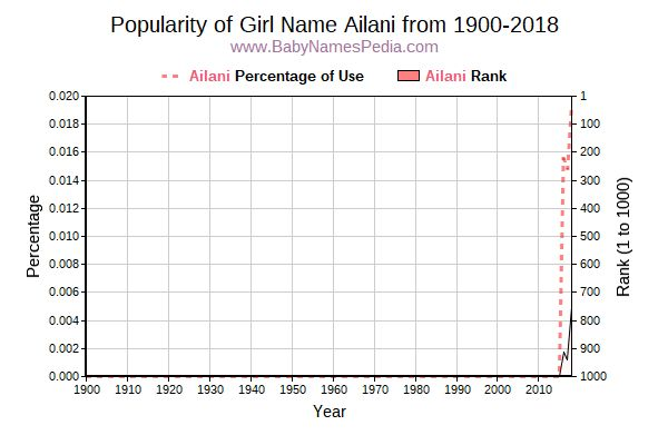 Popularity Trend  for Ailani  from 1900 to 2018