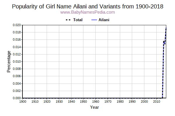 Variant Popularity Trend  for Ailani  from 1900 to 2018