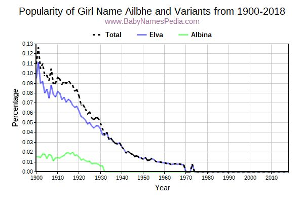 Variant Popularity Trend  for Ailbhe  from 1900 to 2017