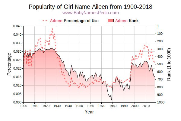 Popularity Trend  for Aileen  from 1900 to 2017