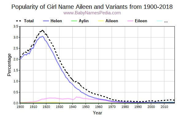 Variant Popularity Trend  for Aileen  from 1900 to 2017