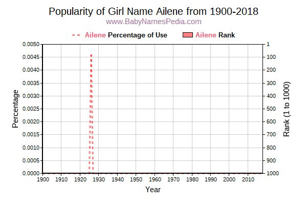 Popularity Trend  for Ailene  from 1900 to 2015