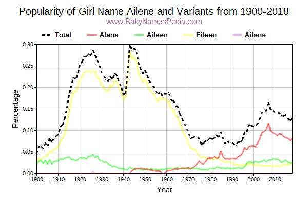 Variant Popularity Trend  for Ailene  from 1900 to 2018
