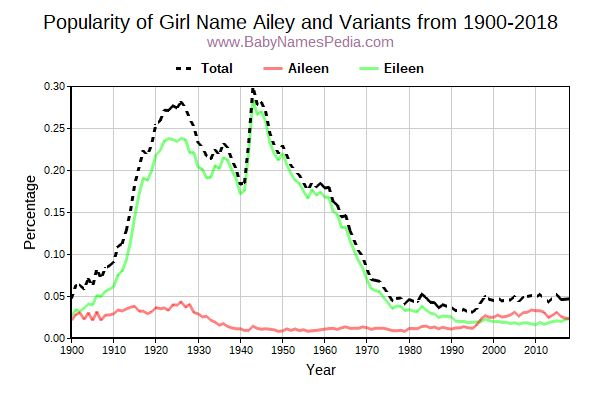Variant Popularity Trend  for Ailey  from 1900 to 2017