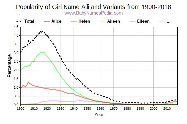 Variant Popularity Trend  for Aili  from 1900 to 2015