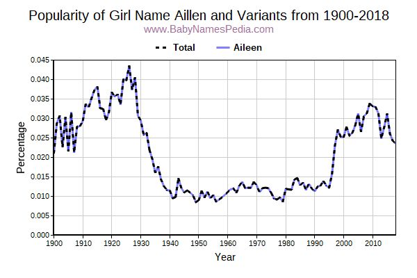Variant Popularity Trend  for Aillen  from 1900 to 2018