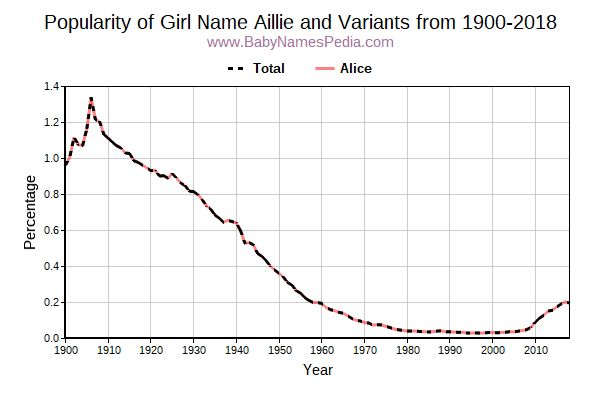 Variant Popularity Trend  for Aillie  from 1900 to 2016