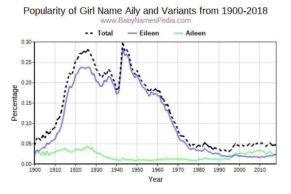 Variant Popularity Trend  for Aily  from 1900 to 2015