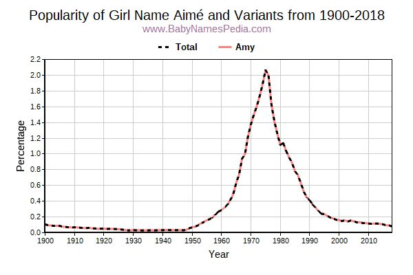 Variant Popularity Trend  for Aimé  from 1900 to 2017