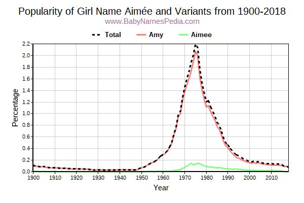 Variant Popularity Trend  for Aimée  from 1900 to 2016
