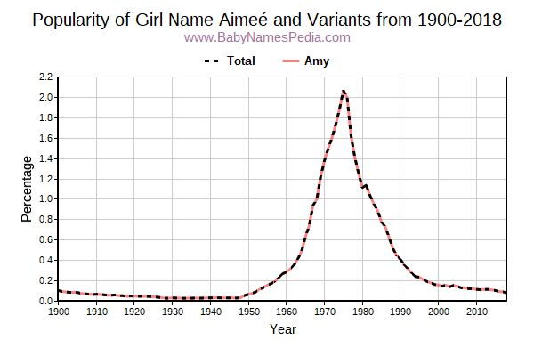 Variant Popularity Trend  for Aimeé  from 1900 to 2017
