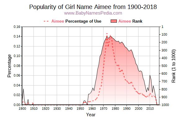 Popularity Trend  for Aimee  from 1900 to 2016