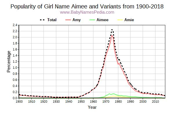 Variant Popularity Trend  for Aimee  from 1900 to 2016