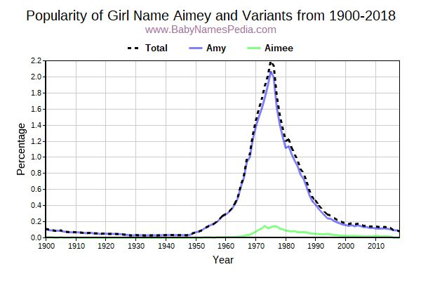 Variant Popularity Trend  for Aimey  from 1900 to 2018