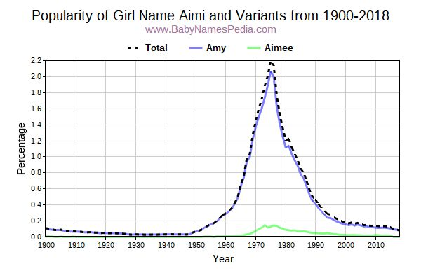Variant Popularity Trend  for Aimi  from 1900 to 2017