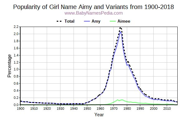 Variant Popularity Trend  for Aimy  from 1900 to 2016