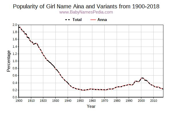 Variant Popularity Trend  for Aina  from 1900 to 2016