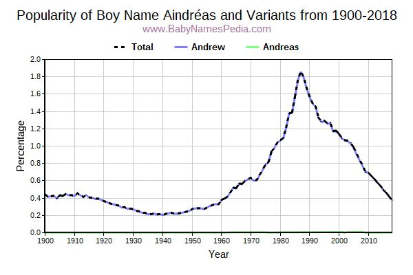 Variant Popularity Trend  for Aindréas  from 1900 to 2016