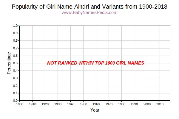 Variant Popularity Trend  for Aindri  from 1900 to 2018