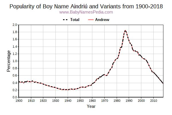 Variant Popularity Trend  for Aindriú  from 1900 to 2016