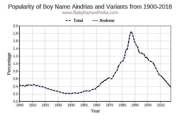 Variant Popularity Trend  for Aindrias  from 1900 to 2015