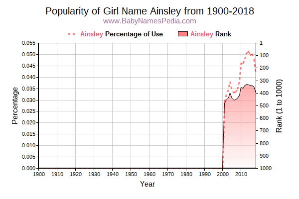 Popularity Trend  for Ainsley  from 1900 to 2018