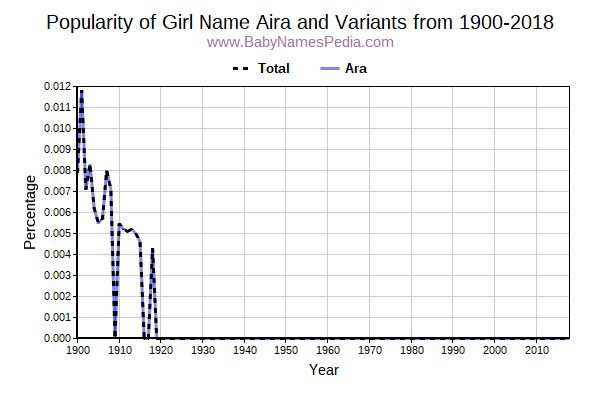 Variant Popularity Trend  for Aira  from 1900 to 2018