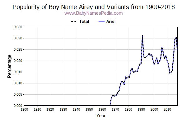 Variant Popularity Trend  for Airey  from 1900 to 2015