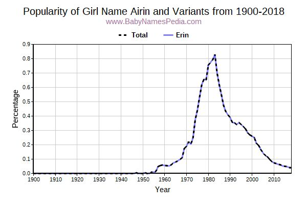 Variant Popularity Trend  for Airin  from 1900 to 2016