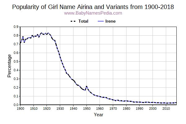 Variant Popularity Trend  for Airina  from 1900 to 2018