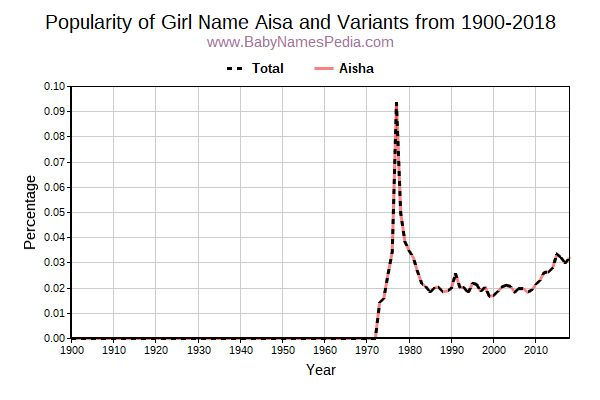 Variant Popularity Trend  for Aisa  from 1900 to 2016