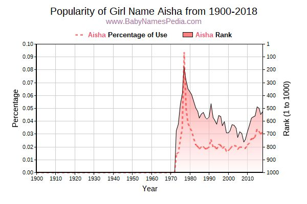 Aisha - Meaning of Aisha, What does Aisha mean?